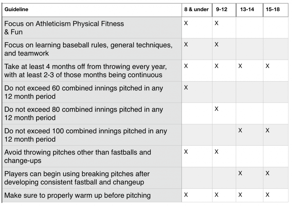 Youth-Pitching-Guidelines